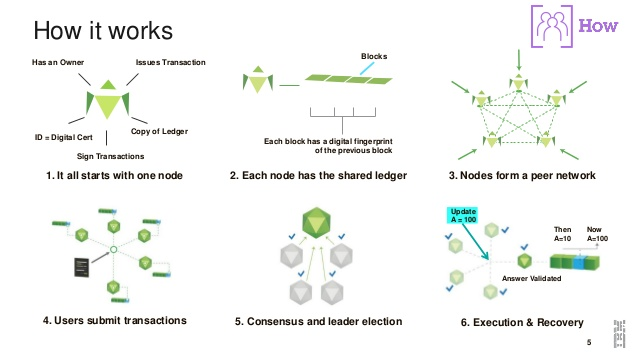 blockchain-explained