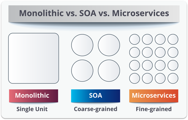 An infographic showing the difference between monolithic, SOA, and microservices architectures