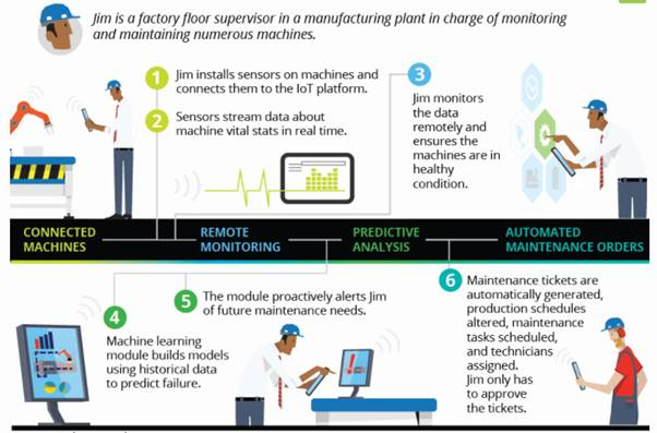 an infographic showing how predictive maintenance is used in the manufacturing industry