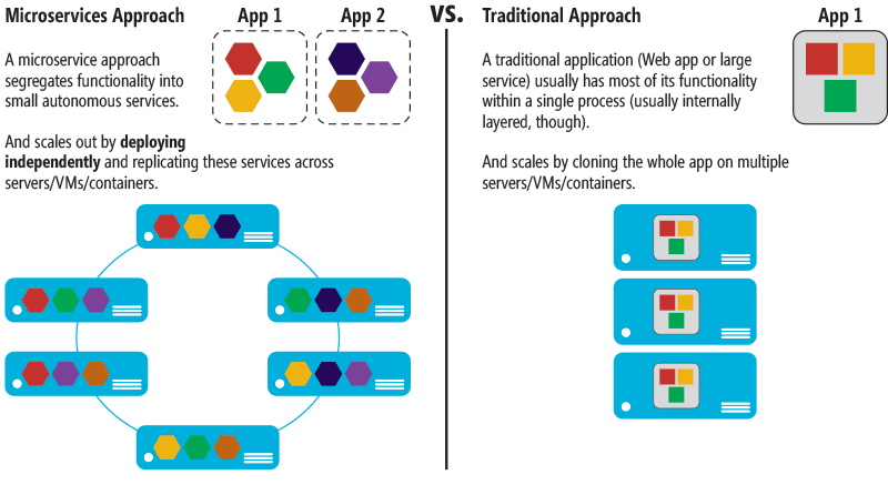An infographic explaining the difference between the Microservices approach and the traditional approach