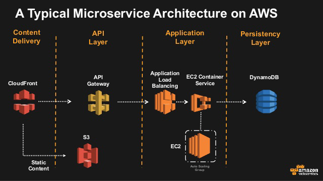 A graph depicting a typical microservice architecture on AWS