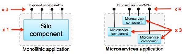 A comparison of Monolithic vs Microservices application
