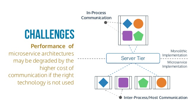 An infographic discussing the challenges of microservice architecture