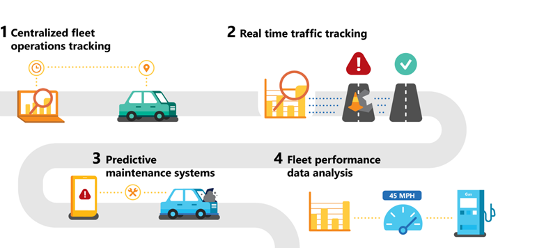 an infographic illustrating how predictive maintenance can help with fleet management