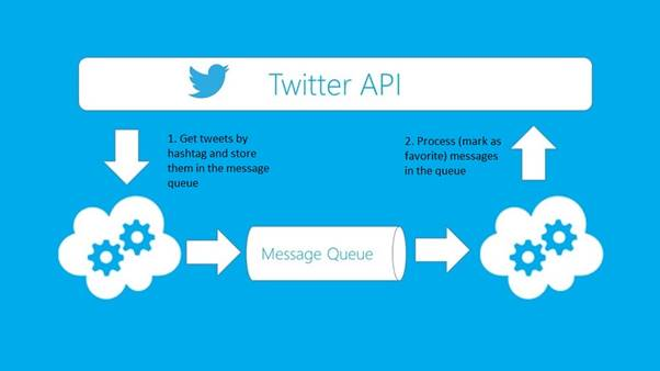 An infographic of how Twitter API functions