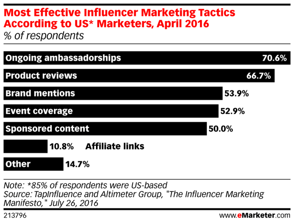 mk-emarketer-effective-influencer-marketing-tactics