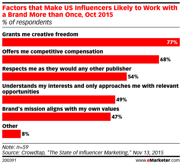 mk-emarketer-influencer-reasons-for-working-with-brands