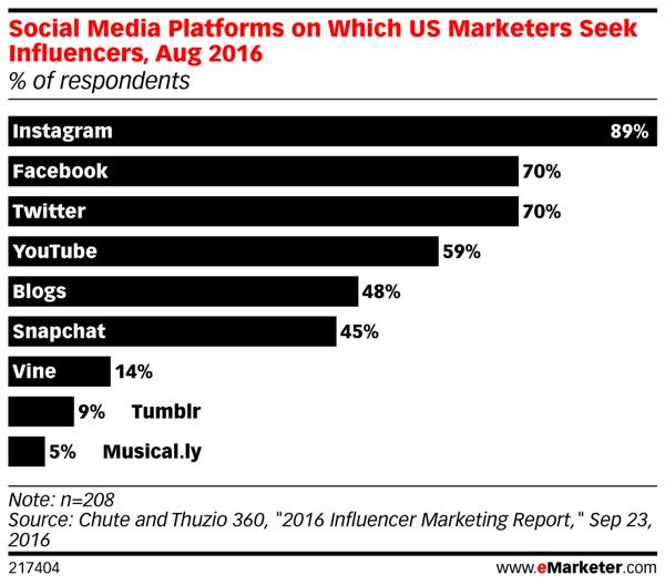 mk-emarketer-social-media-platforms-for-influencers