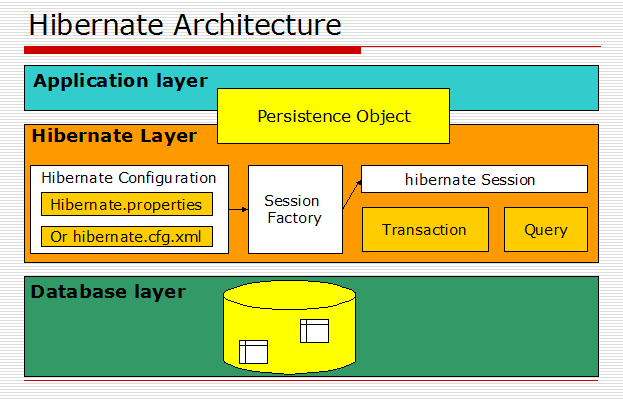 An illustration of how Hibernate architecture operates