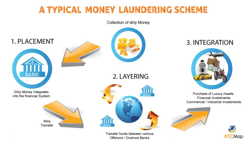 A money laundering scheme