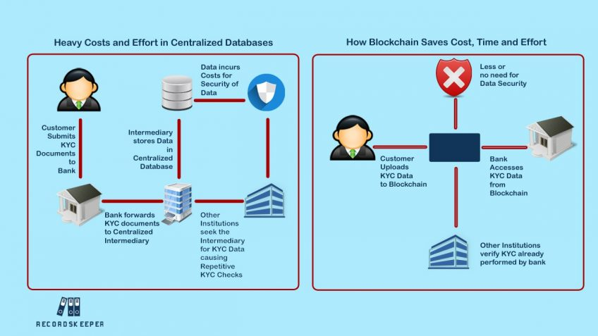 An infographic showing how blockchain saves cost, time, and effort in verification