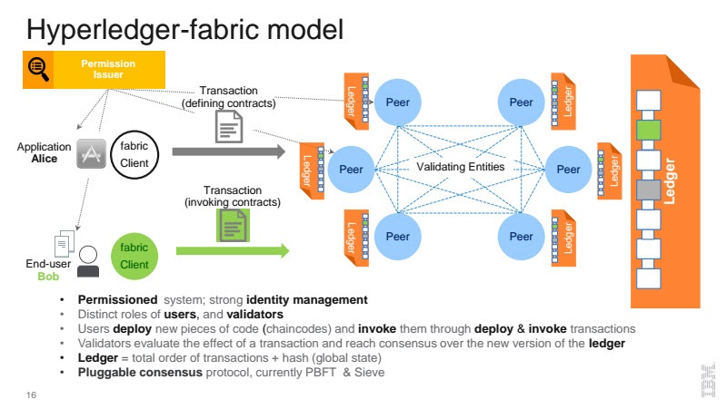 An illustration of a hyperledger-fabric model