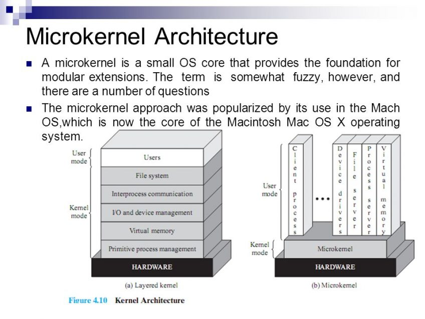 An explanation of the Microkernel architecture with a visual representation of the concept