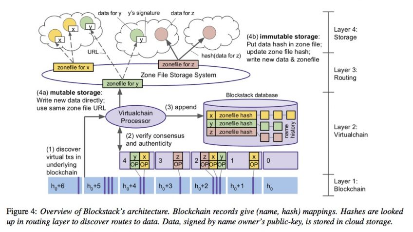 An overview of blockchain architecture