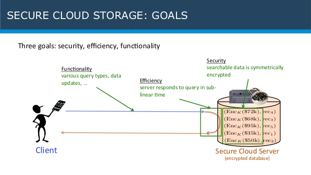 An infographic showing secure cloud storage goals