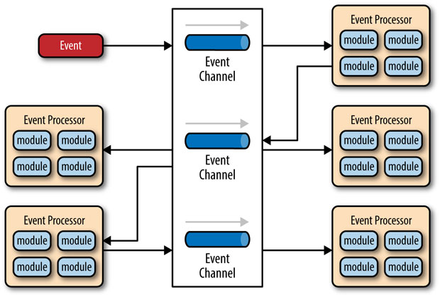 A scheme of the Event-driven architecture
