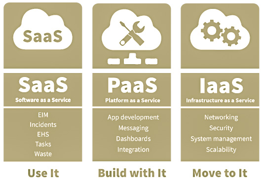 An illustration of SaaS, PaaS, and IaaS models and their uses