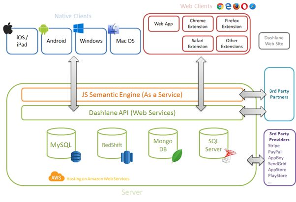 A scheme depicting how a SaaS platform operates with different operating systems