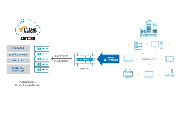 An infographic showing how Amazon Web Services operate
