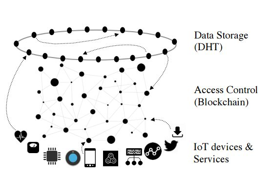 A schematic representation of IoT and blockchain