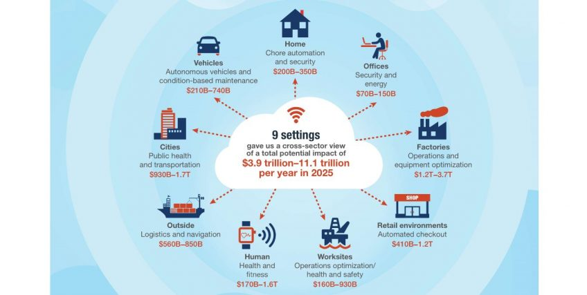 An infographic of the IoT market