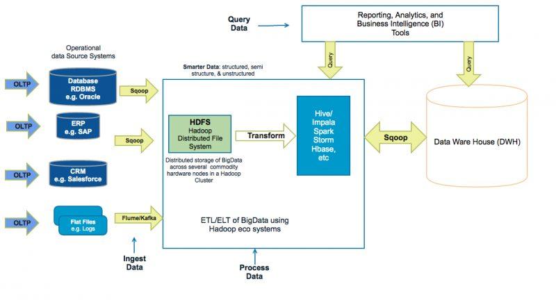 large enterprise Java projects architecture