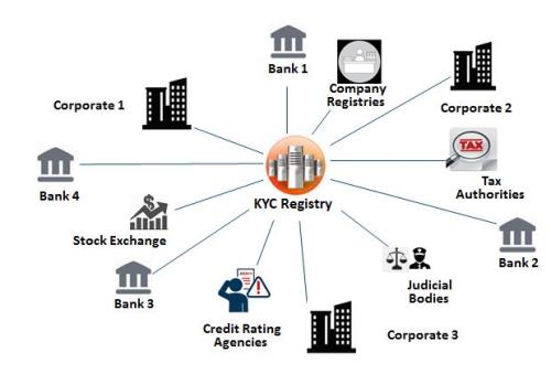 A schematic representation of KYC