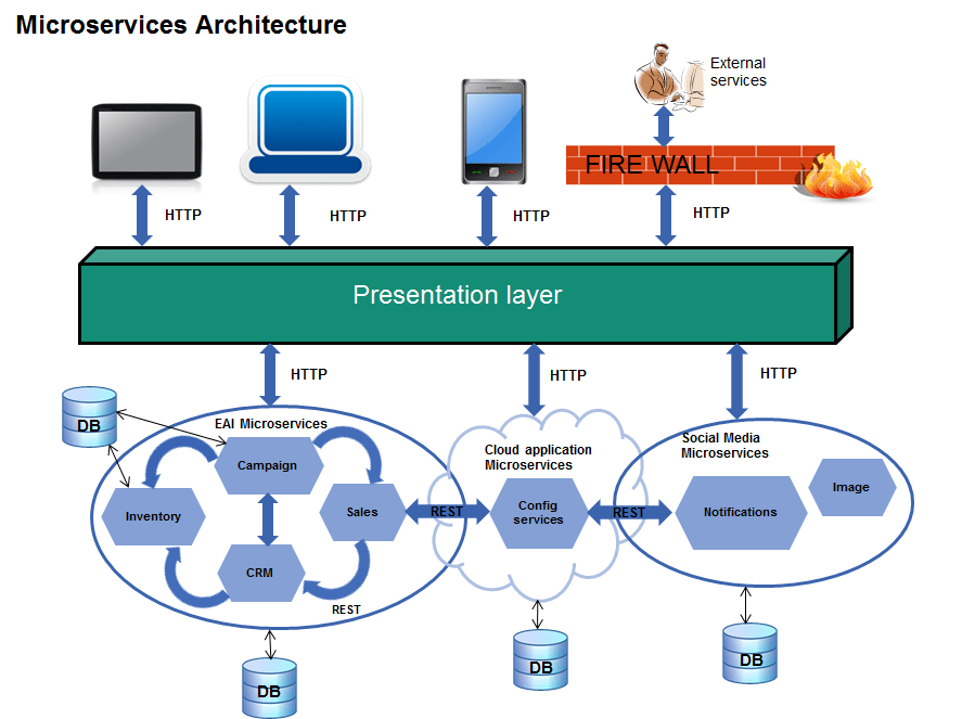 An infographic depicting the Microservices architecture