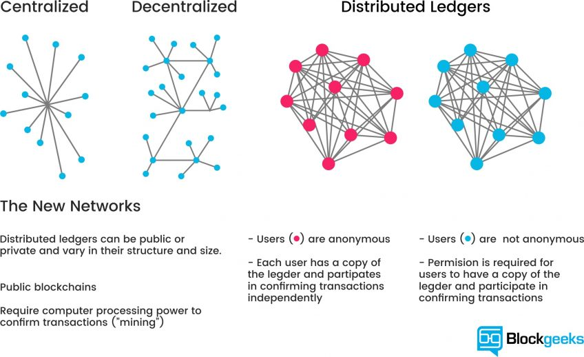 Different types of networks - centralized, decentralized, and distributed ledgers