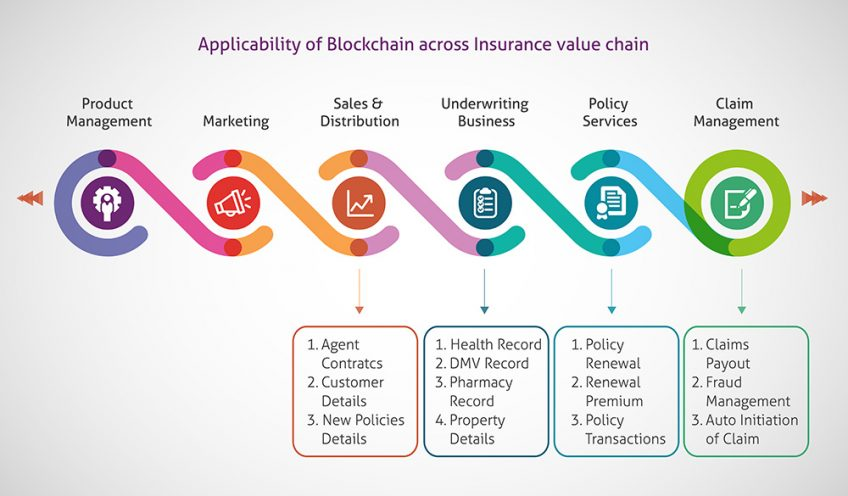 An illustration of the applicability of blockchain across insurance value chain