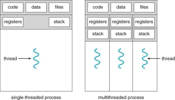 An illustration of a single-threaded and multi-threaded process
