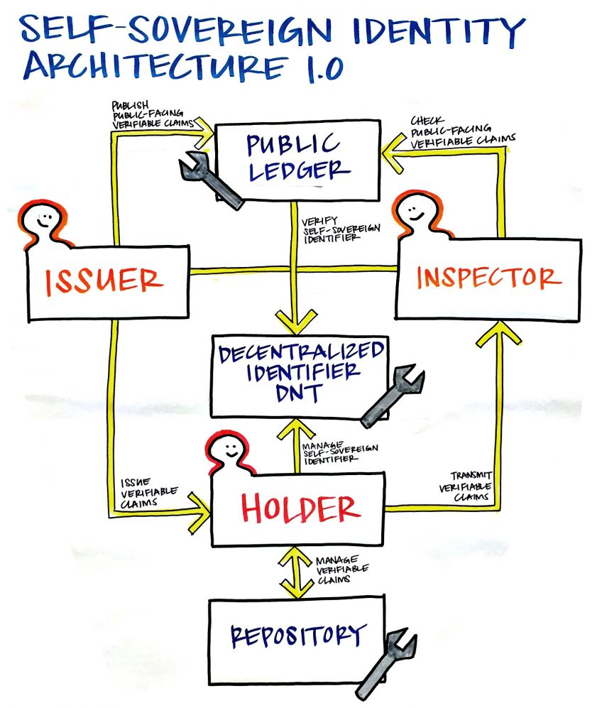 An infographic of self-sovereign identity architecture