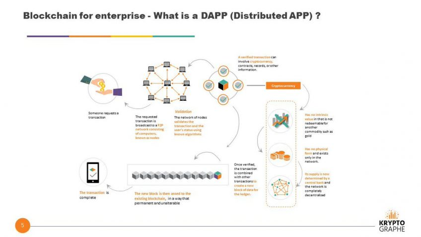 A diagram explaining what a DApp is