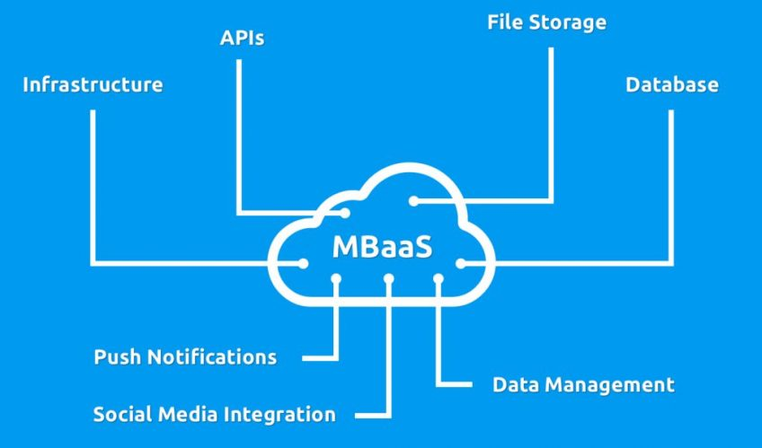 A scheme of how MBaaS operates