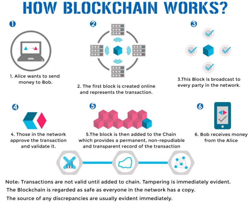 A diagram of how blockchain works