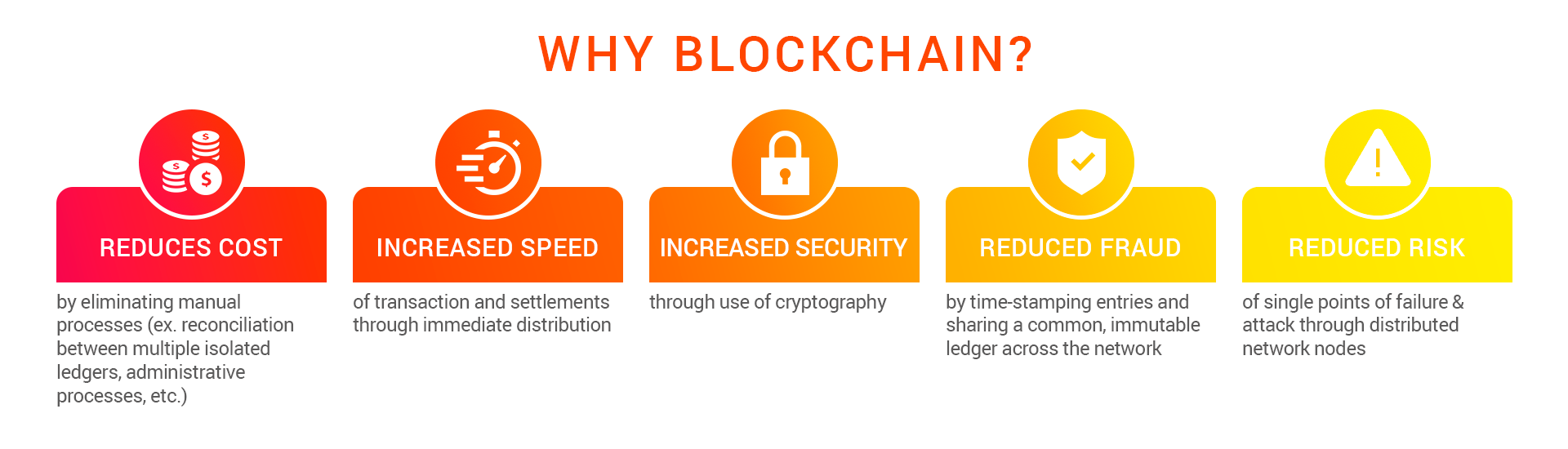 An infographic depicting the advantages of blockchain for building marketplaces