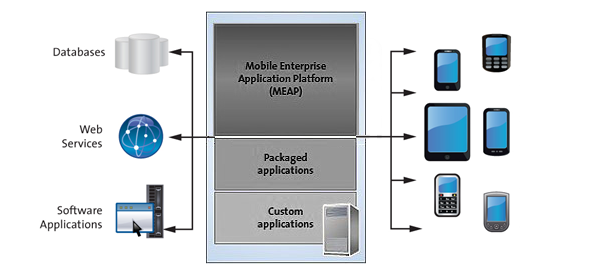 A schematic representation of how mobile app backend works