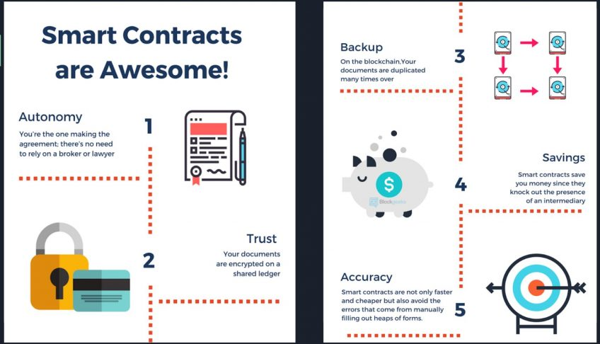 An infographic depicting the benefits of Smart Contracts