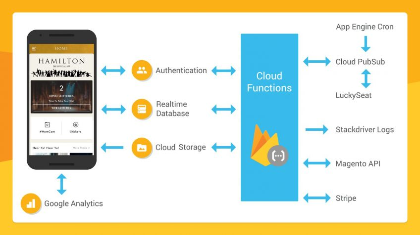 An infographic illustrating how Goole Firebase operates