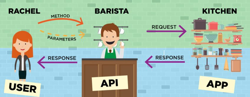An infographic showing how API works