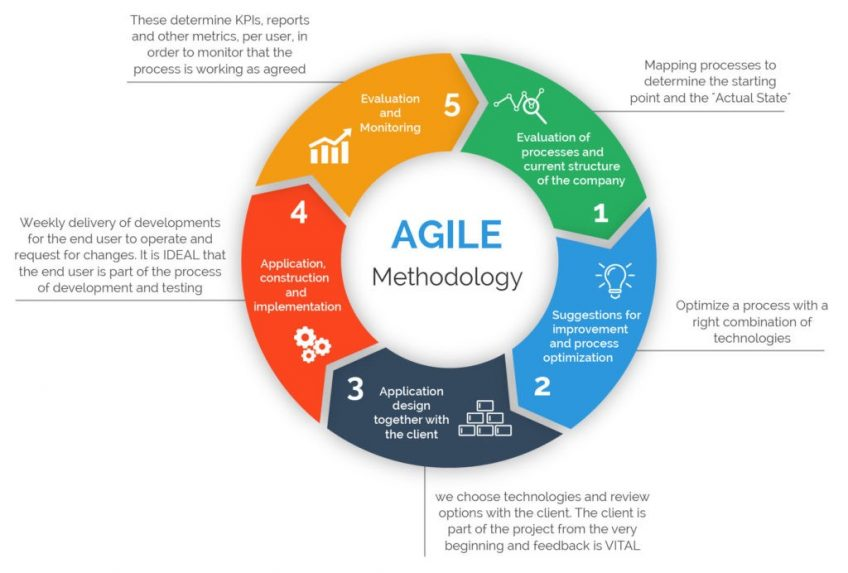 An infographic illustrating Agile methodology