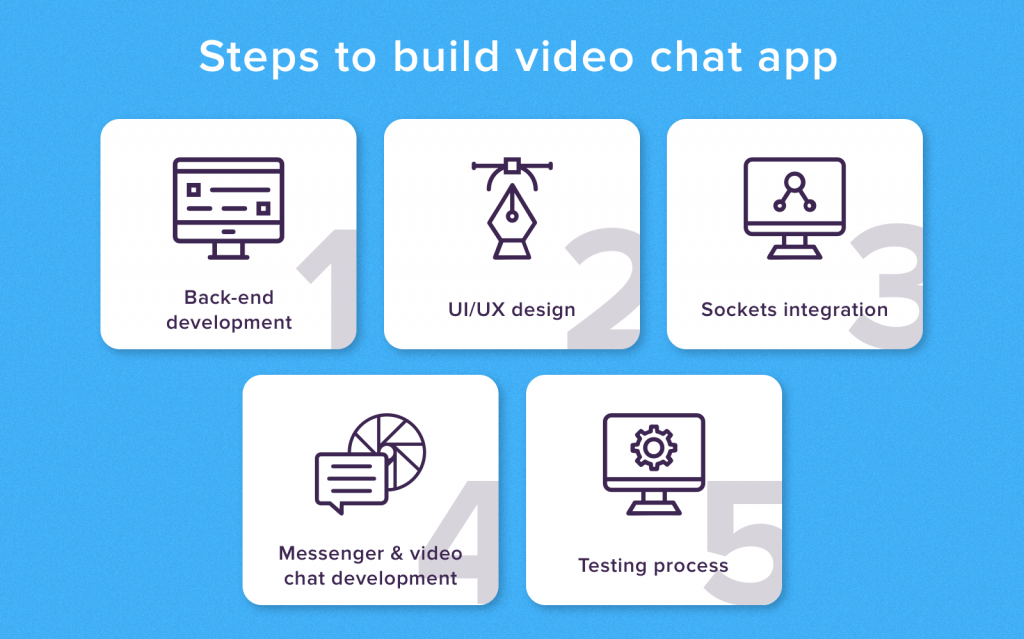 Steps to build a video chat app infographic