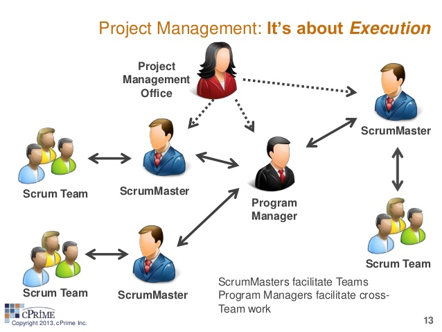 role of project management The roles and responsibility of project manager in construction is to make sure that the customer is satisfied and the work scope, project is completed in a quality manner, using budget and on time the construction project manager has primary responsibility for providing leadership in planning.