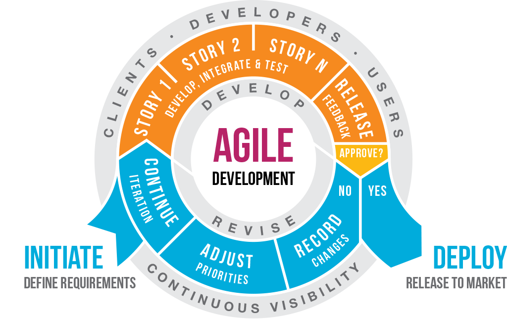 an infographic of how Agile development works