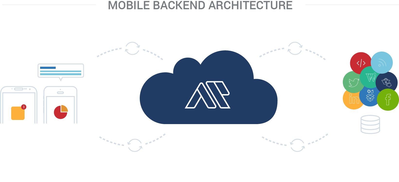 An illustration of mobile backed architecture