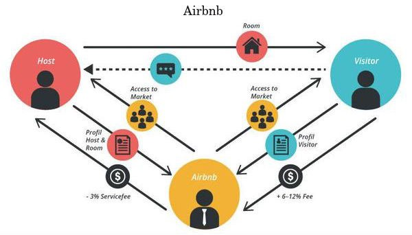A schema depicting how Airbnb works