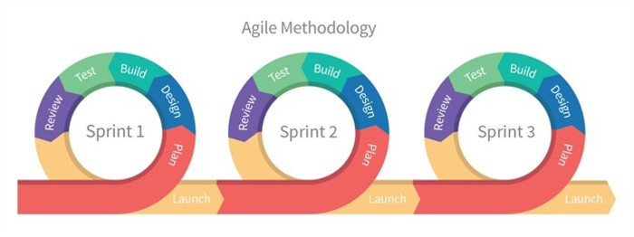 An infographic explaining how the Agile methodology works