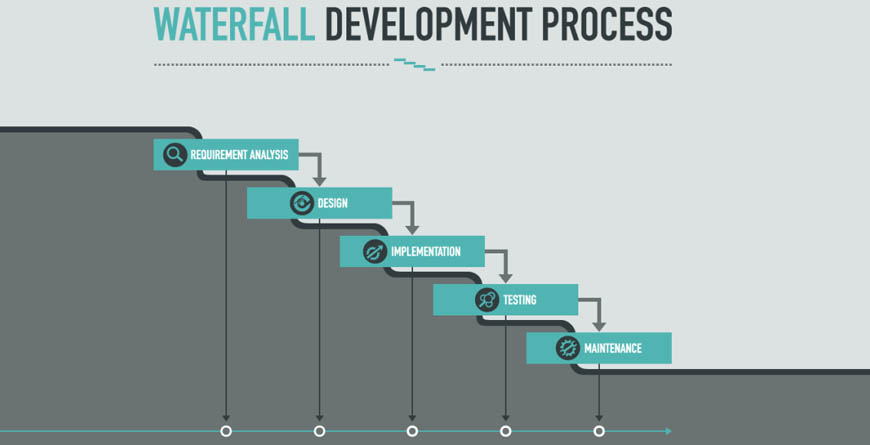 An illustration of the waterfall development process