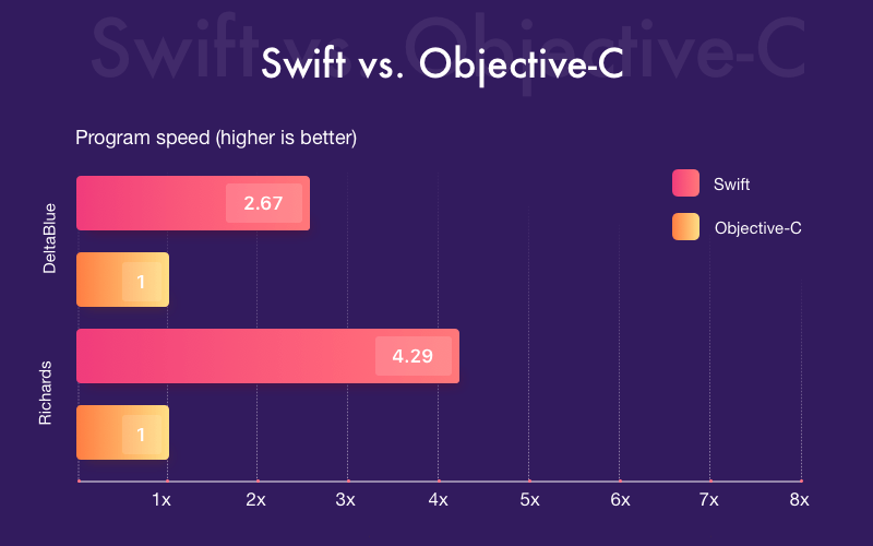 A benchmark test of Swift vs. Objective-C