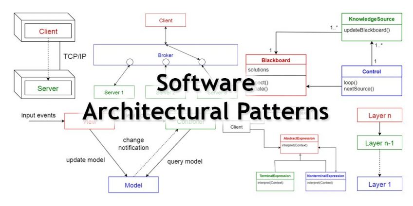 A schema of software architectural patterns